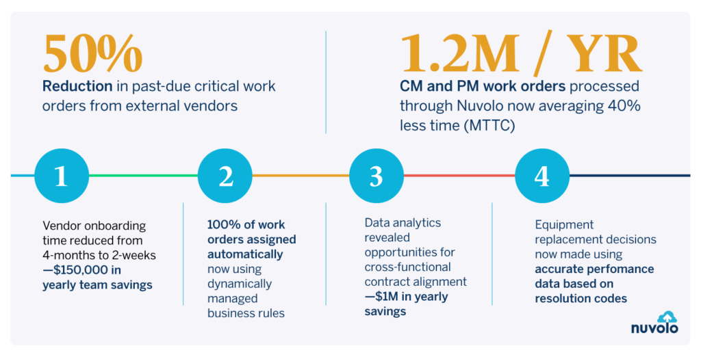 Nuvolo helps reduce the number of past-due critical work orders, decreases time spent onboarding vendors and managing work orders, and more – resulting in significant yearly savings.