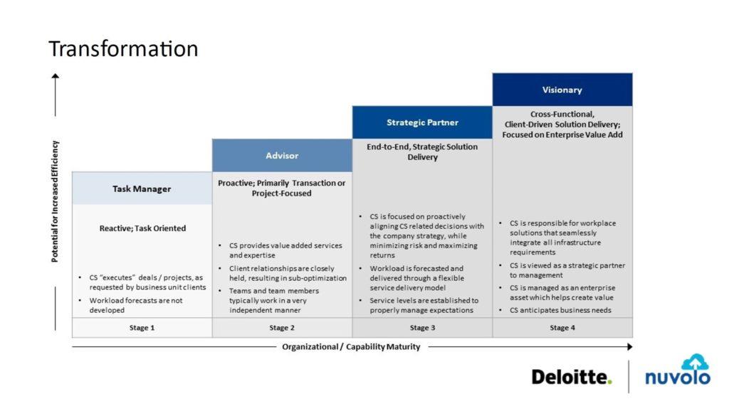 Facilities operations chart