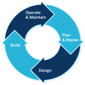 Building Lifecycle