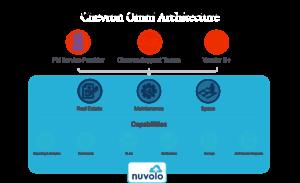 Chevron Nuvolo Architecture